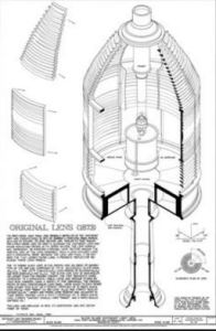 Fresnel Lens - developed by French physicist Augustin-Jean Fresnel
